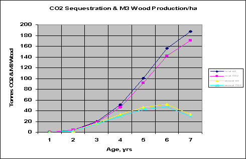 CO2 sequestration graph